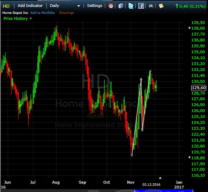 Edge-Trading KW 50 2016