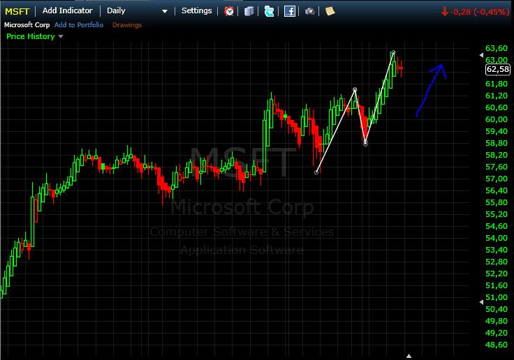 Edge-Trading KW 52 2016