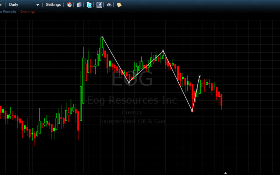 Die etwas andere Aktienanalyse: Edge-Trading KW 09 2017