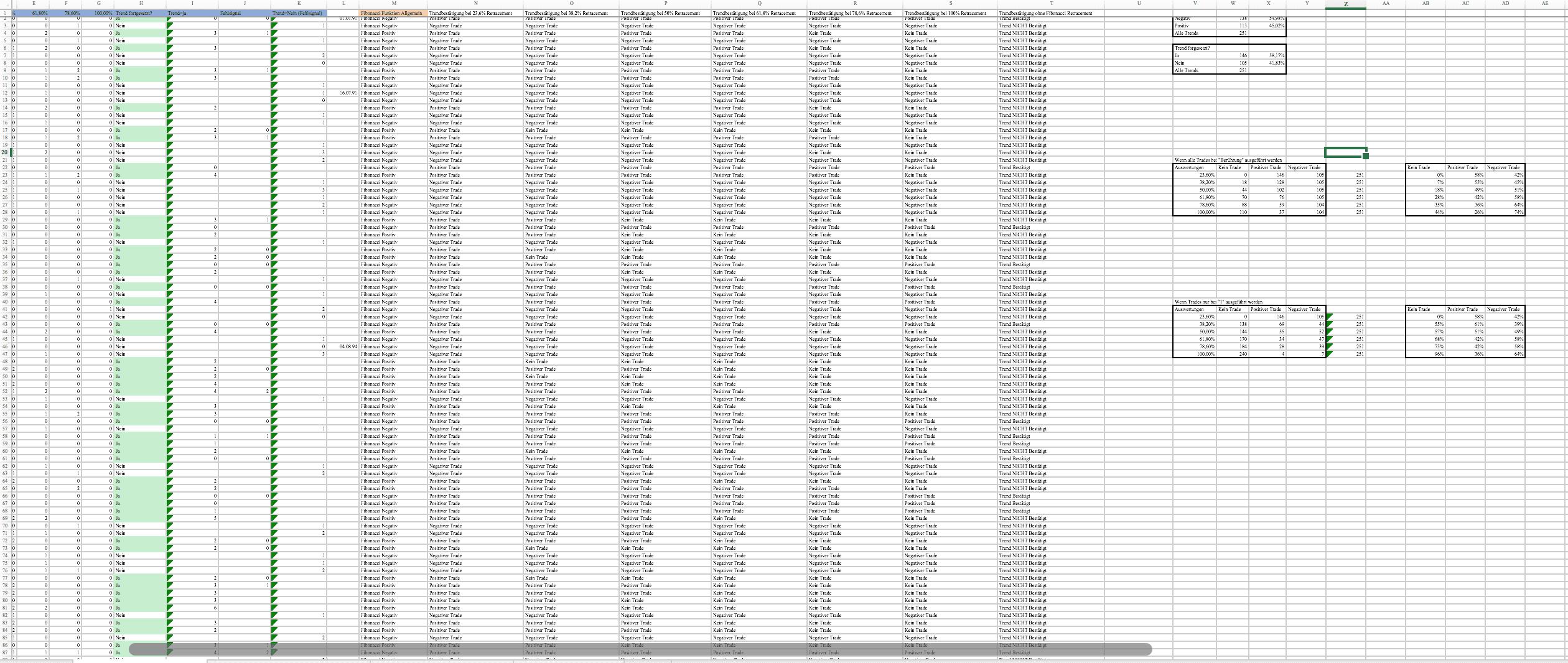 DAX-Zeit-Tabelle