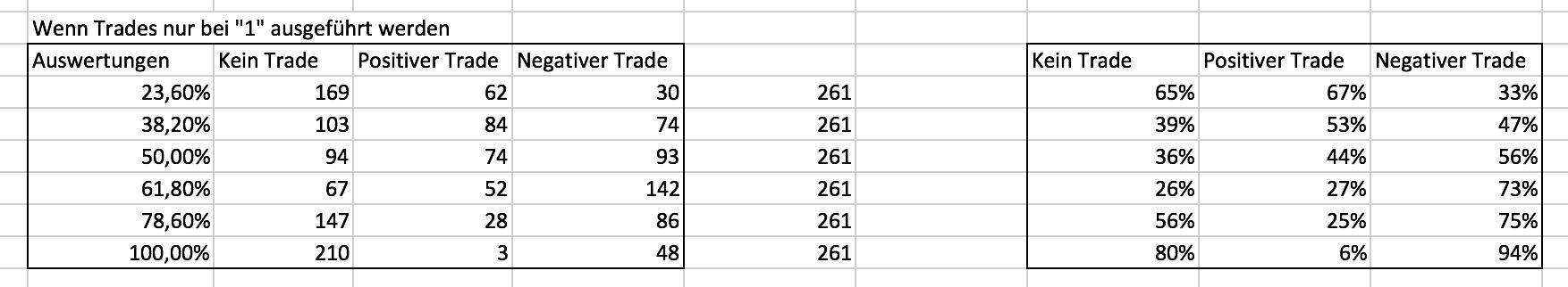 Ergebnisse der zweiten Gold-Fibonacci-Analyse