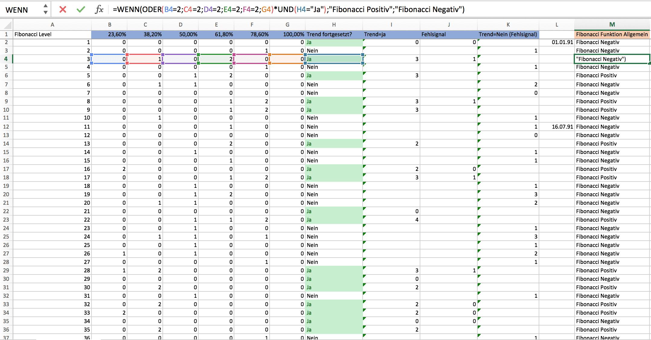 Excel unterstützt Sie bei Fibonacci