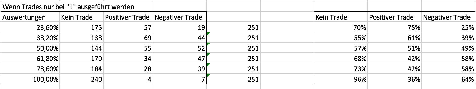 Ergebnisse des zweiten Fibonacci-Tests im DAX
