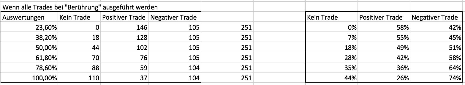 Ergebnisse der Fibonacci-Trades im DAX