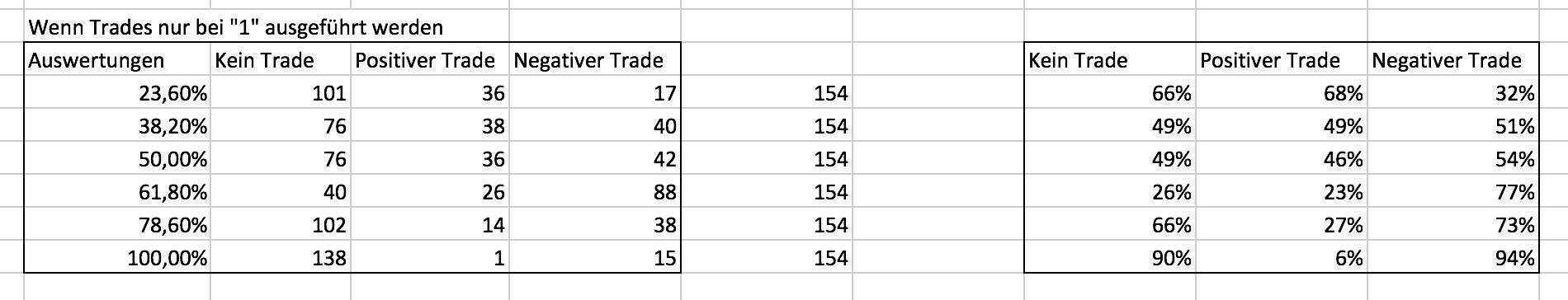 Ergebnisse der zweiten Fibonacci Trades im EUR/USD