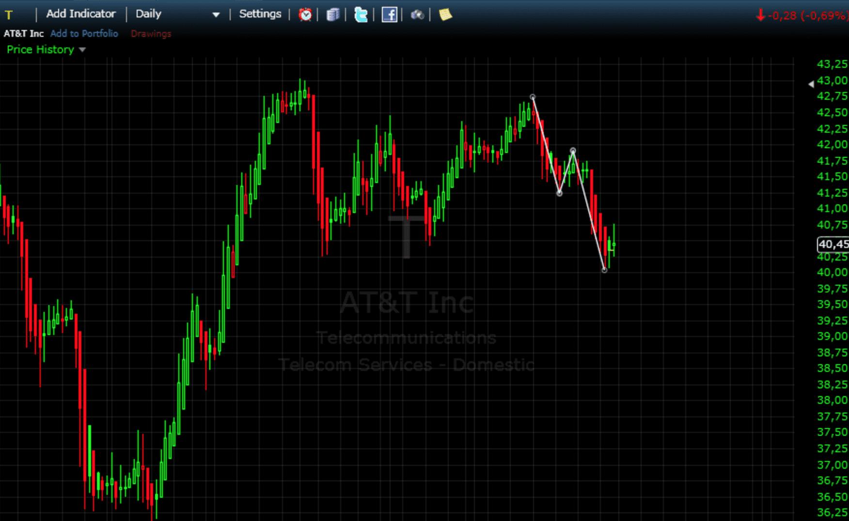 Edge-Trading: Die Aktienanalyse