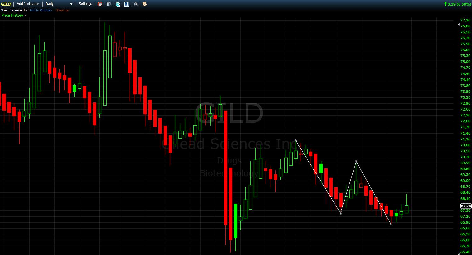 Edge-Trading