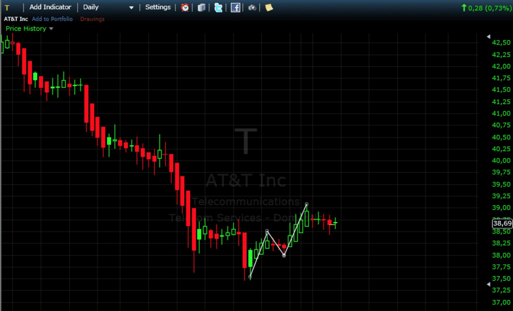 Top Edge-Aktien: AT&T