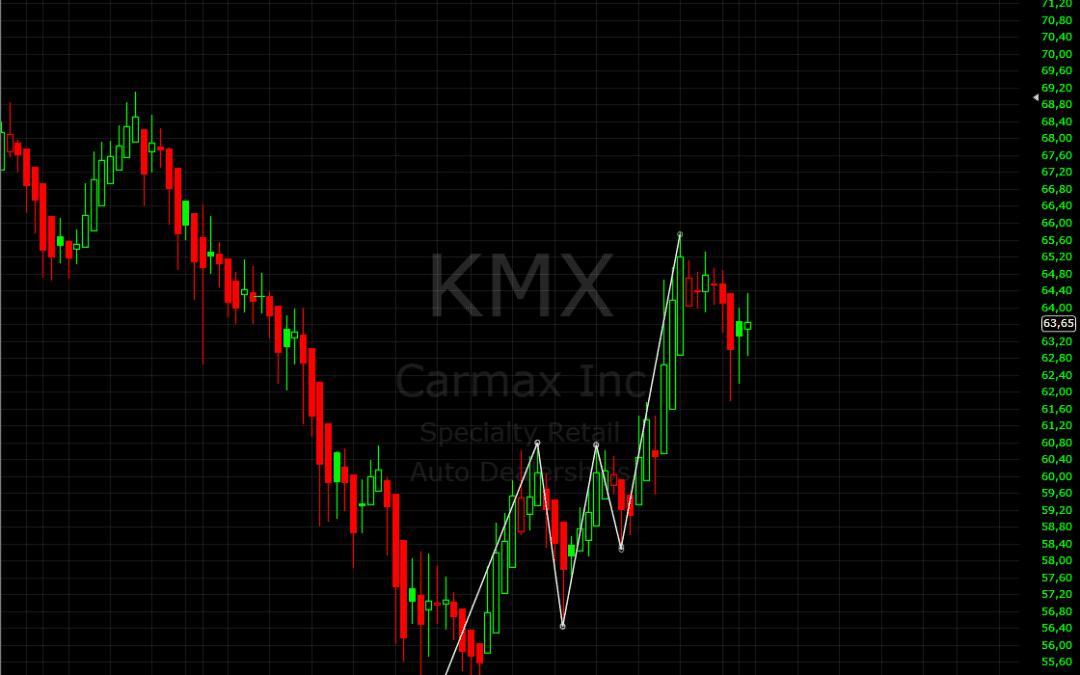Edge-Trading: Die systematische Aktienanalyse | KW 23 2017