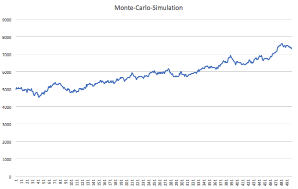 Monte-Carlo-Simulation