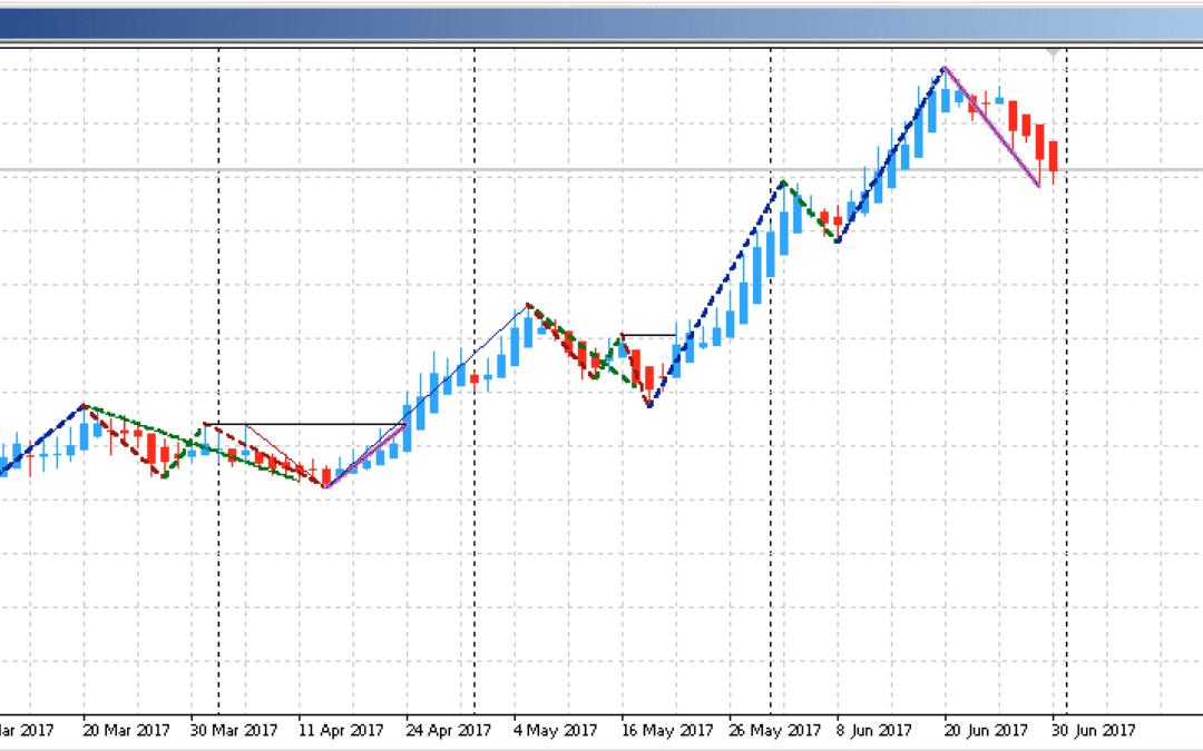 Edge-Trading: Aktienanalyse mit System | KW 27 2017