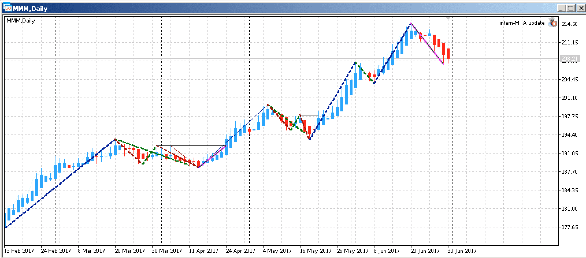 Aktien trading systeme