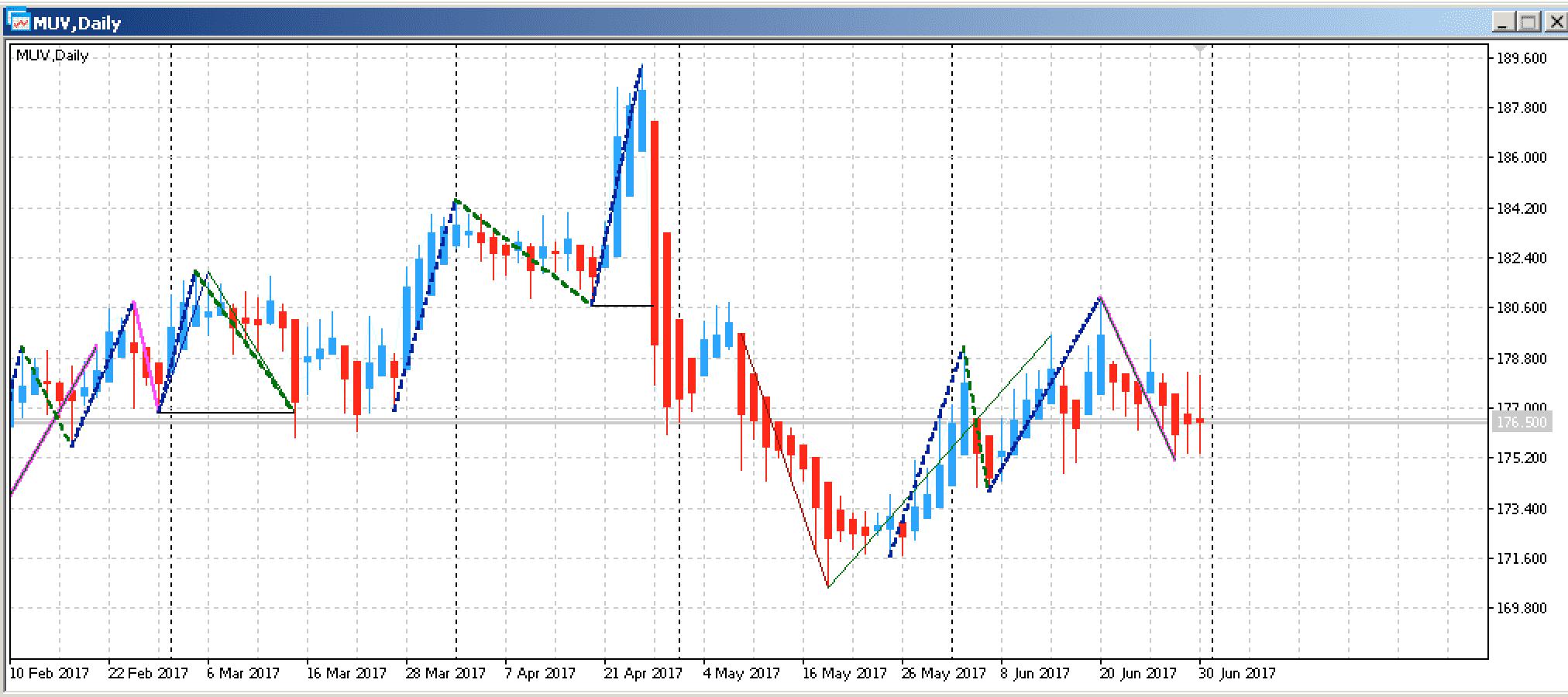 Top Edge-Aktien KW 27 2017