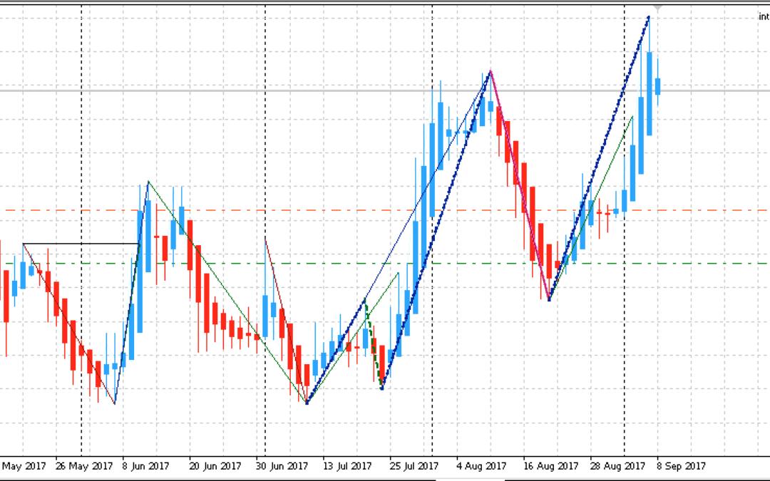 Edge-Trading: Aktienanalyse mit einem statistischen Vorteil | KW 37 2017