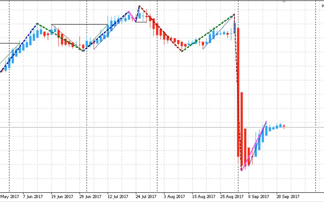 Edge-Trading: Aktienanalyse mit einem statistischen Vorteil | KW 39 2017