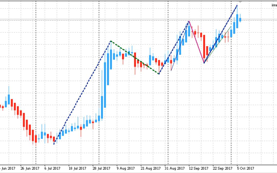 Edge-Trading: Aktienanalyse mit einem statistischen Vorteil | KW 41 2017