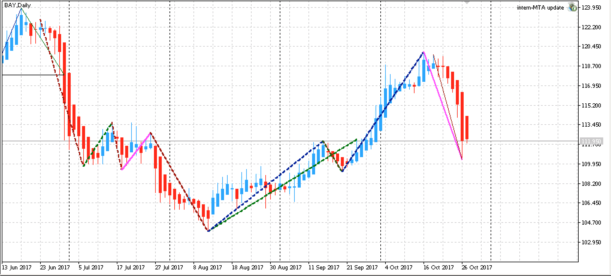 Top Edge-Aktien KW 44 2017