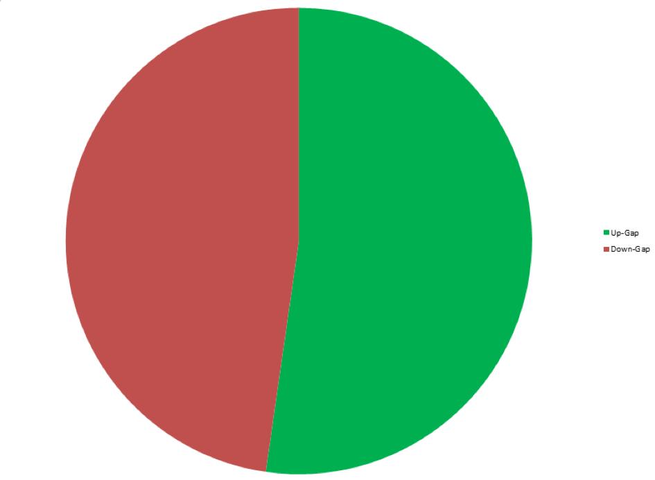 Verteilung der GAPS nach Long und Short