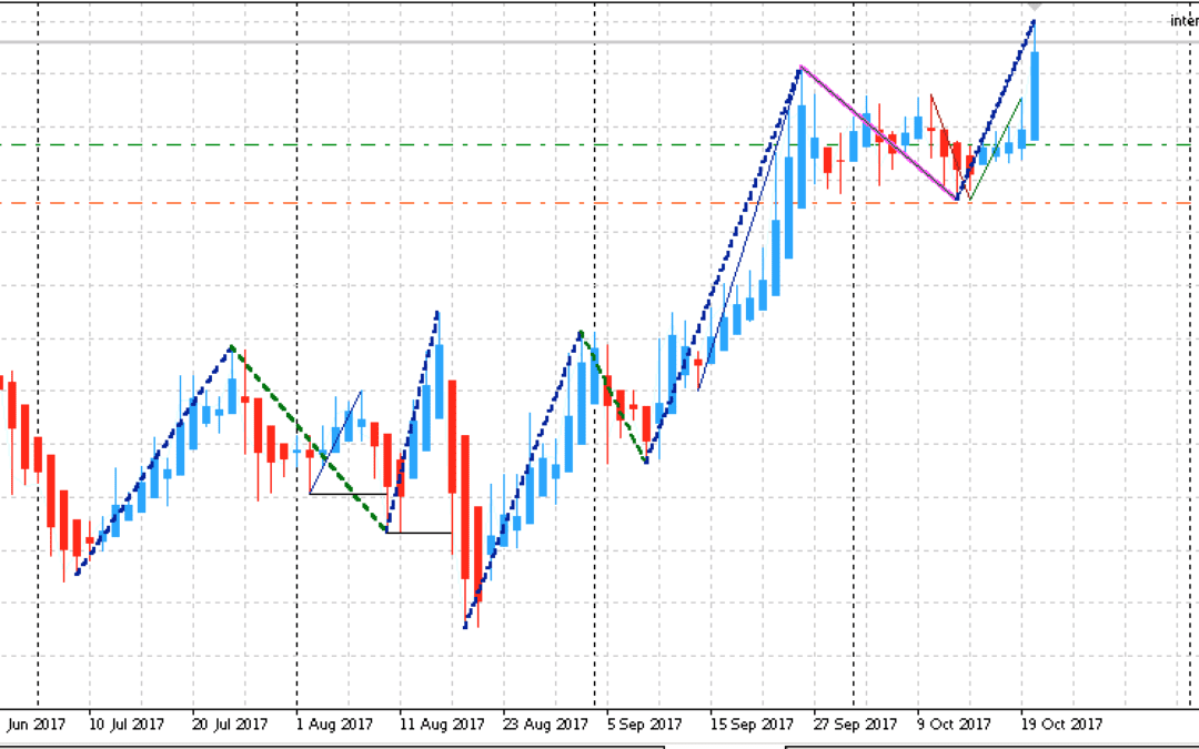 Edge-Trading: Aktienanalyse mit statistischem Vorteil | KW 43 2017
