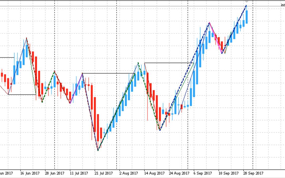 Edge-Trading: Aktienanalyse mit einem statistischen Vorteil | KW 40 2017