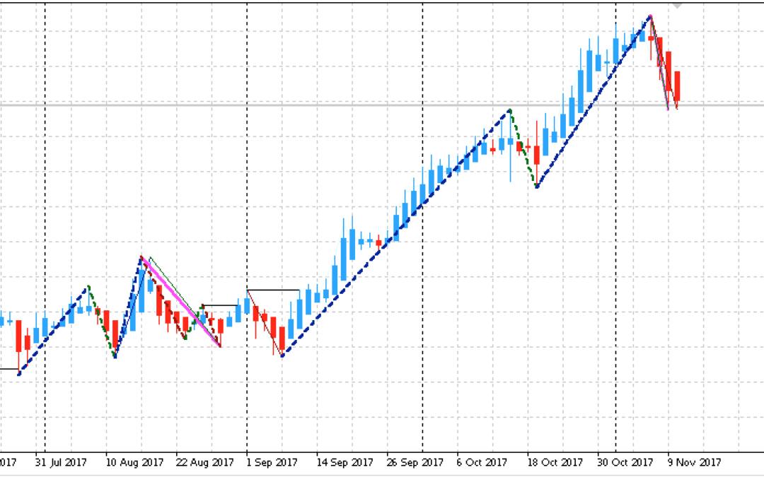 Edge-Trading: Aktienanalyse mit statistischem Vorteil | KW 46 2017
