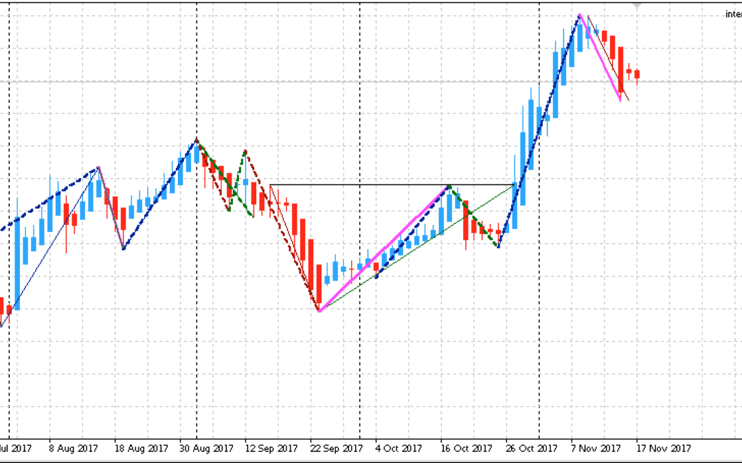 Edge-Trading: Aktienanalyse mit statistischem Vorteil | KW 47 2017