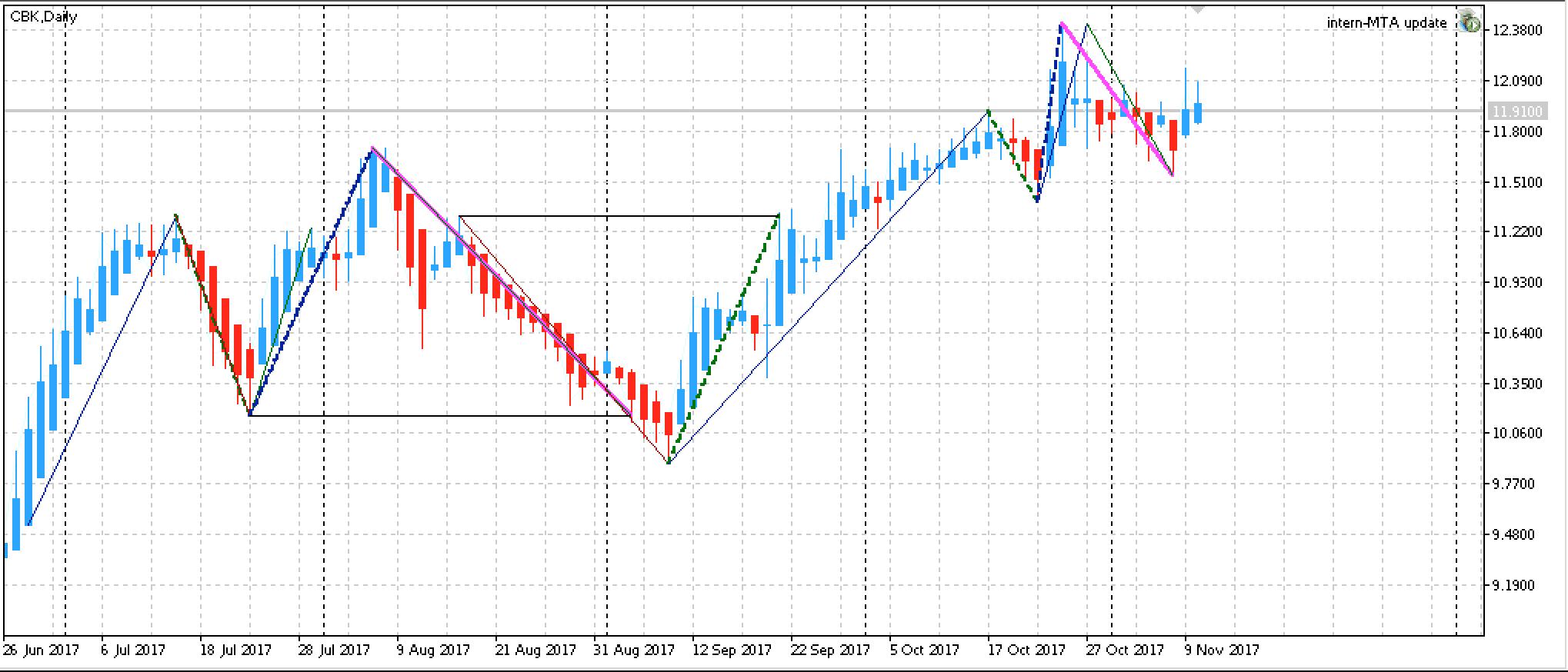 Commerzbank Aktienchart
