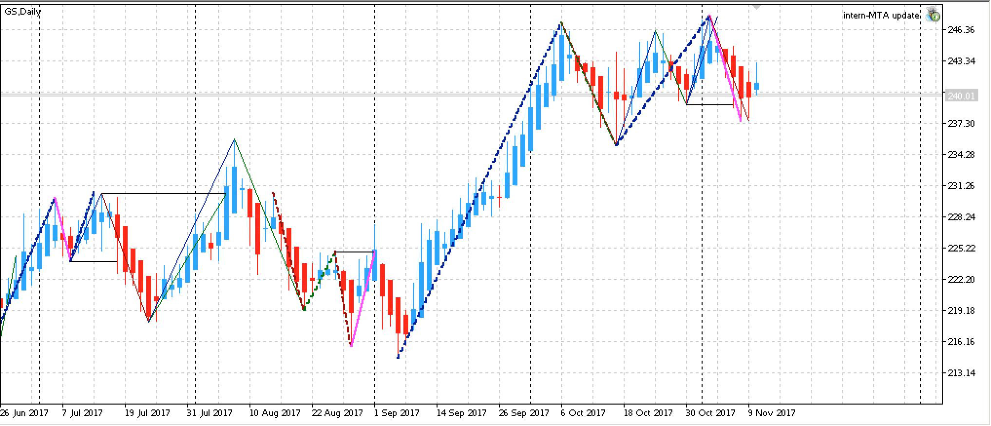 Aktie und Chart Goldman Sachs