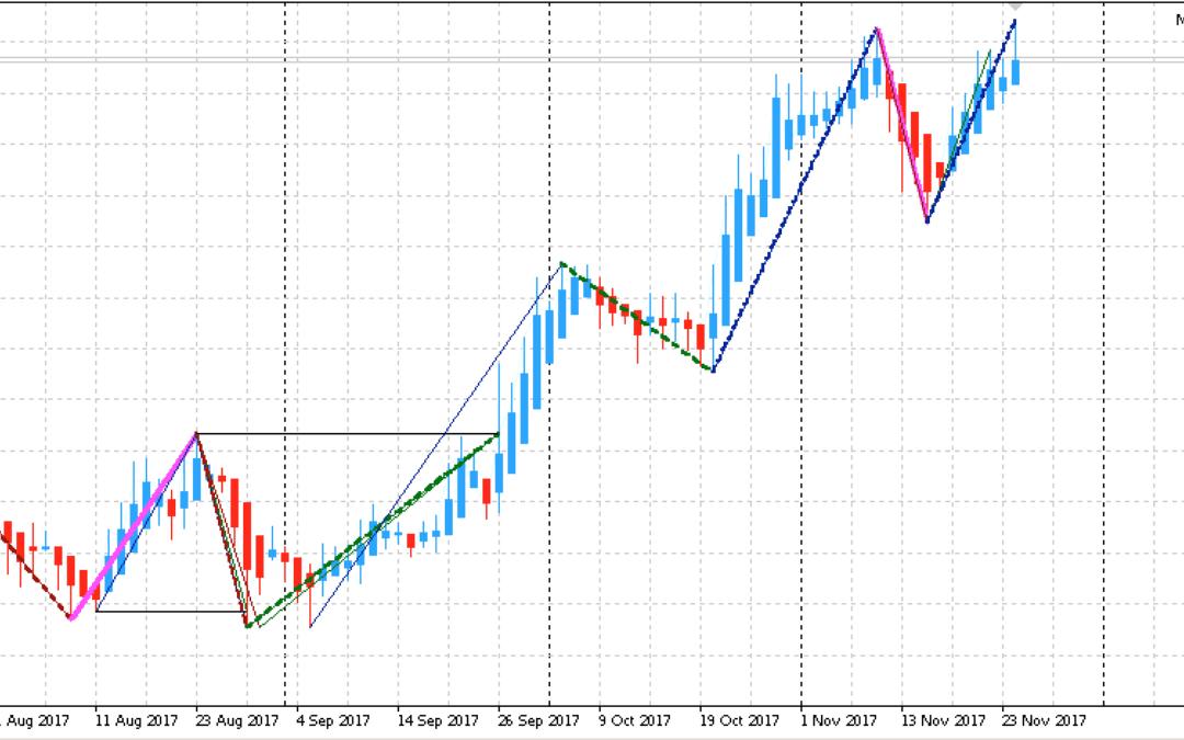 Edge-Trading: Aktienanalyse mit System | KW 48 2017