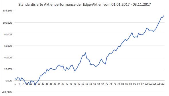 Aktienperformance der Edge-Aktien im laufenden Jahr