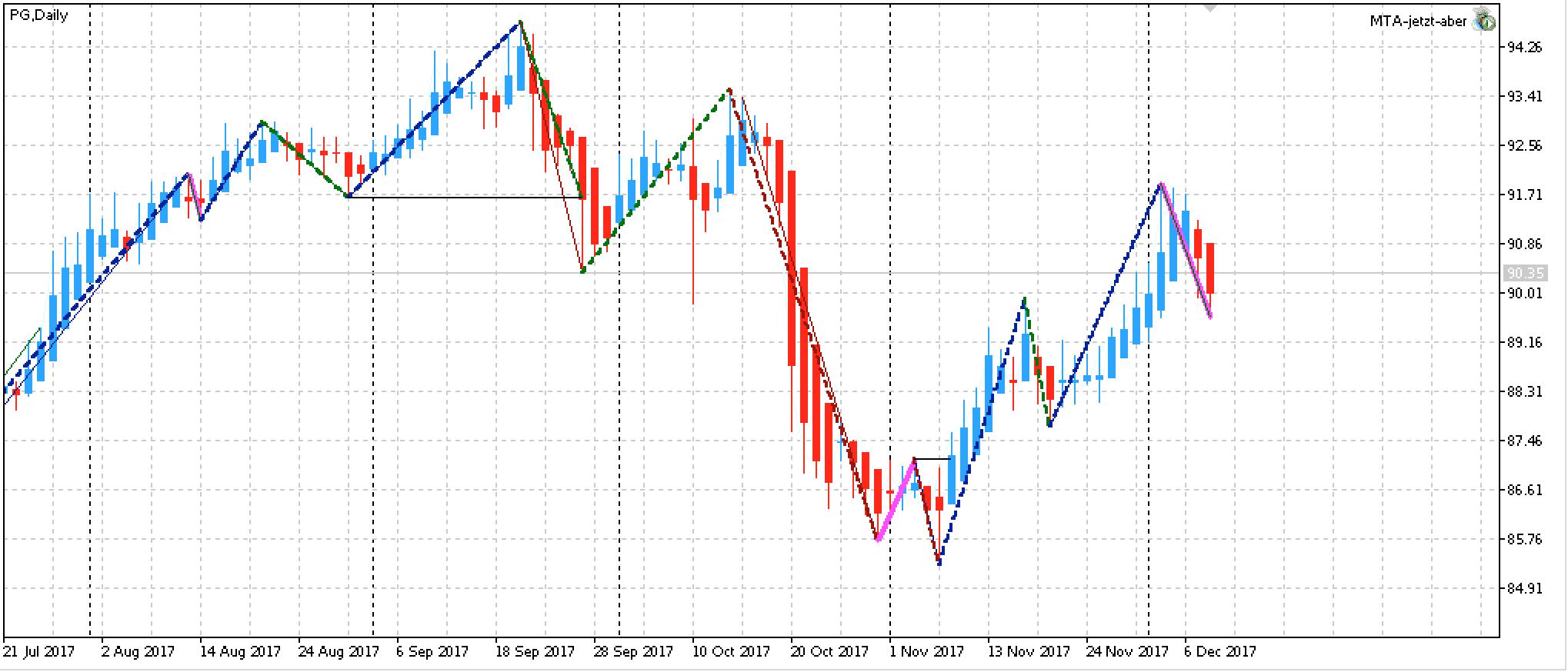 Analyse Chart Procter & Gamble als Edge-Aktie