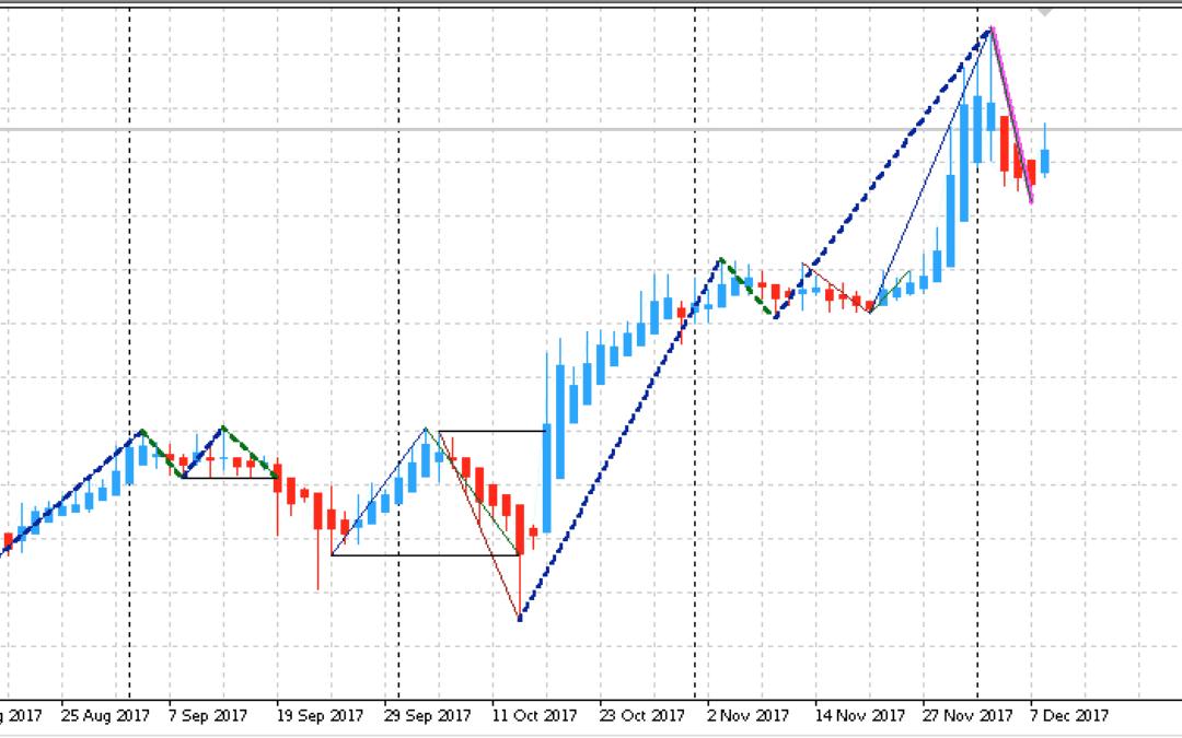 Edge-Trading: Aktienanalyse mit System | KW 50 2017