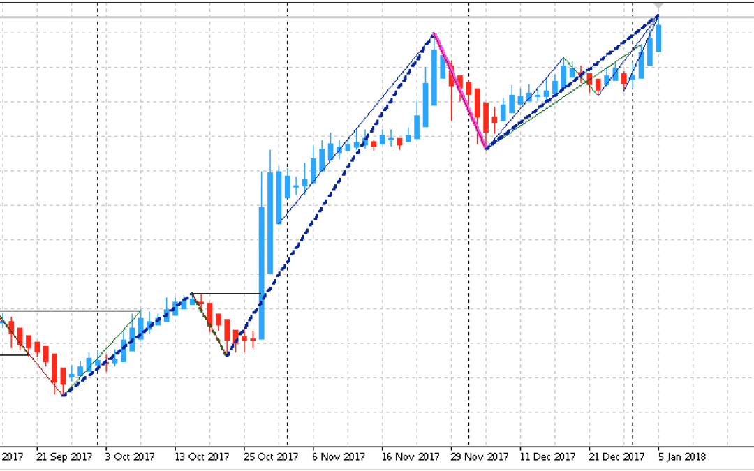 Edge-Trading: Aktienanalyse mit System | KW 02 2018