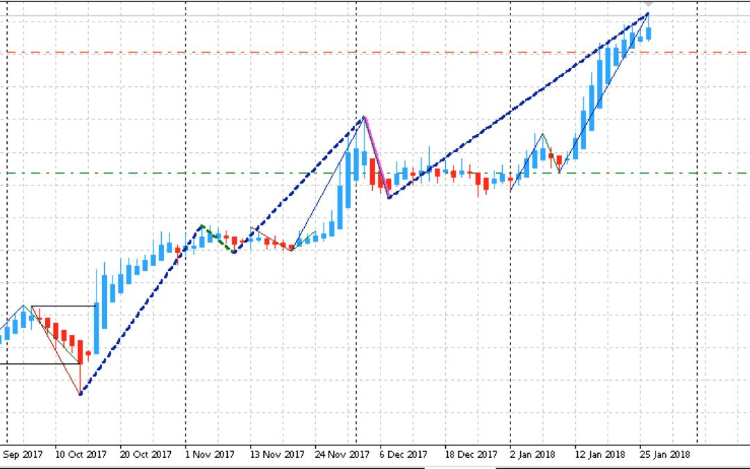 Edge-Trading: Aktienanalyse mit System | KW 05 2018