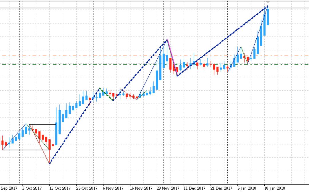 Edge-Trading: Aktienanalyse mit System | KW 04 2018