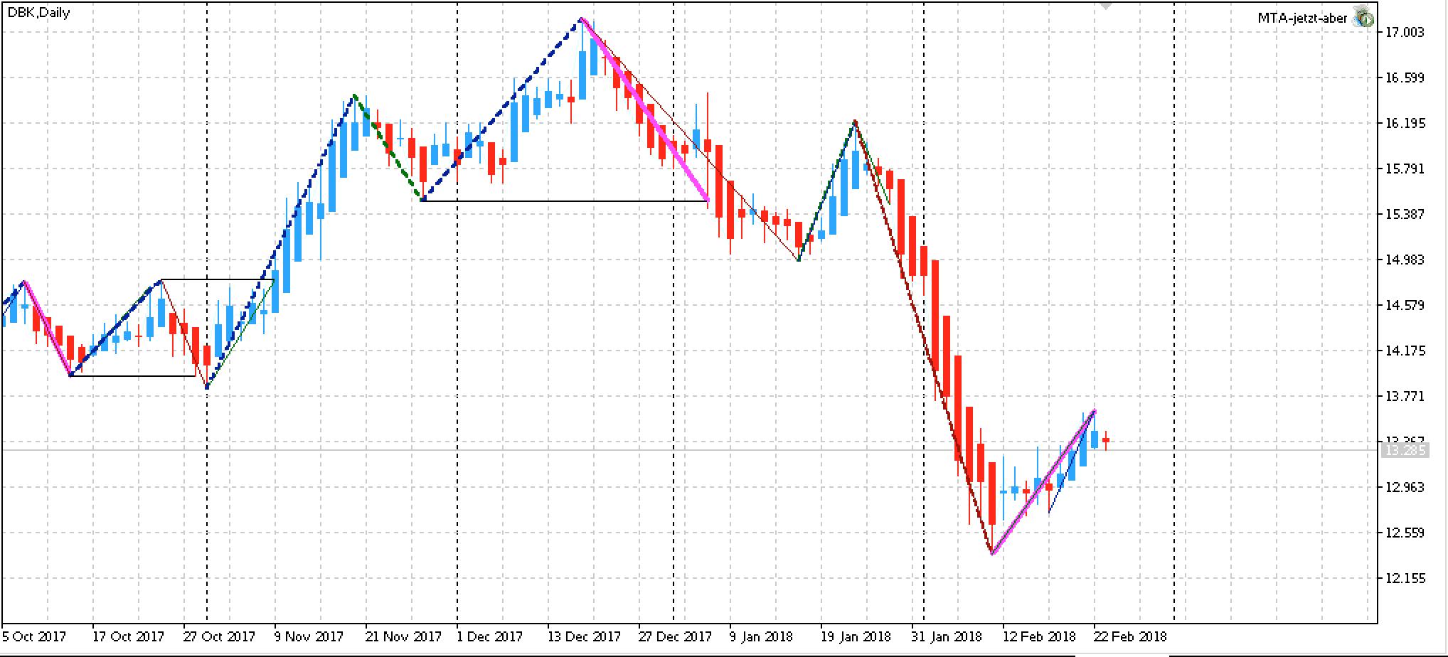 Top Edge-Aktie Deutsche Bank AG: Trendrichtung Short