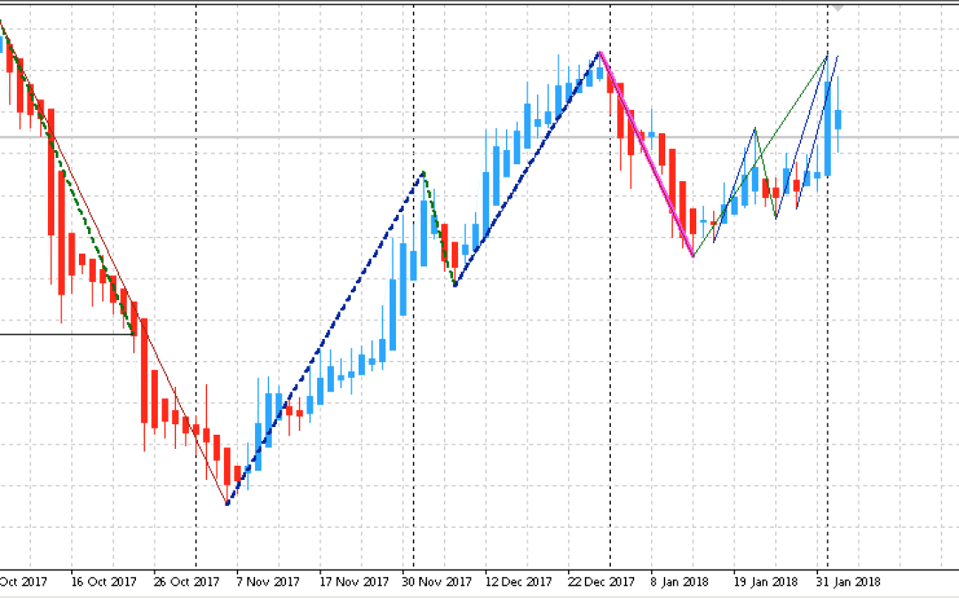 Edge-Trading: Aktienanalyse mit System | KW 06 2018