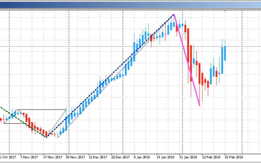 Edge-Trading: Aktienanalyse mit System | KW 09 2018