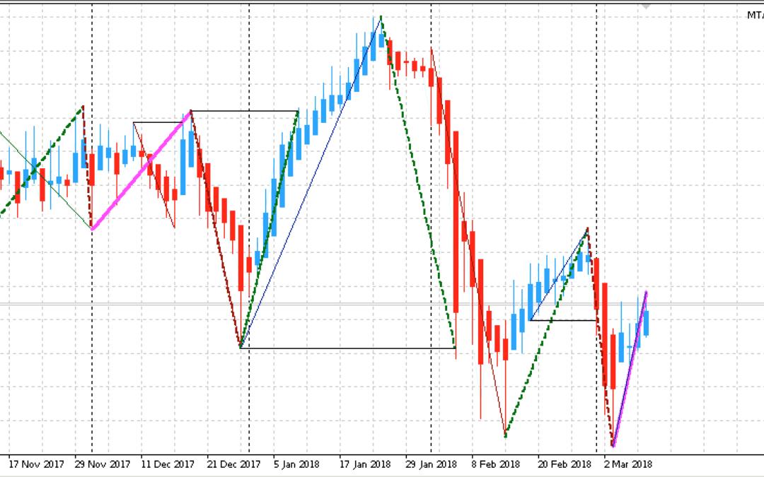 Edge-Trading: Aktienanalyse mit System | KW 11 2018