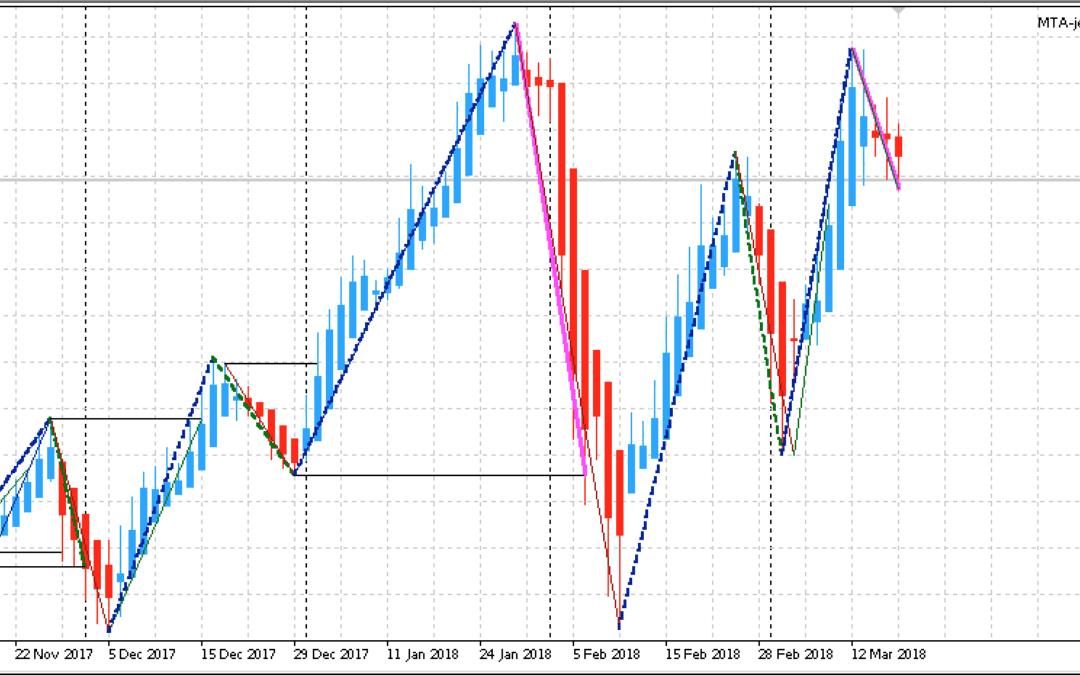 Edge-Trading: Aktienanalyse mit System | KW 12 2018