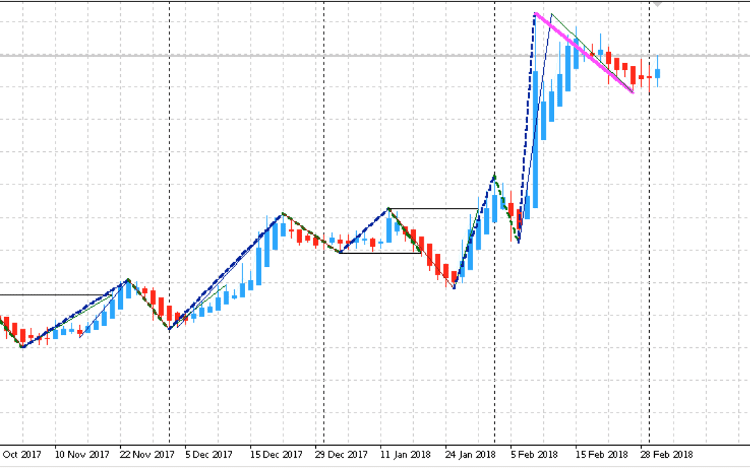 Edge-Trading: Aktienanalyse mit System | KW 10 2018