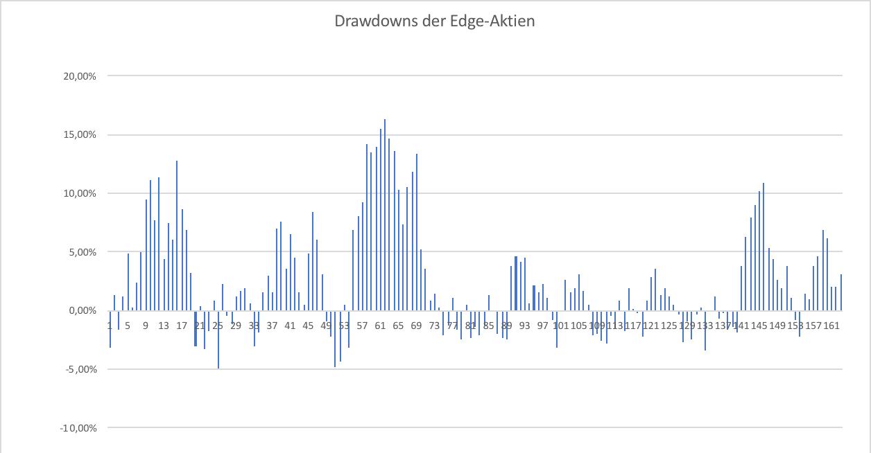 (Abbildung: Die Drawdowns der Edge-Aktien in Prozent)