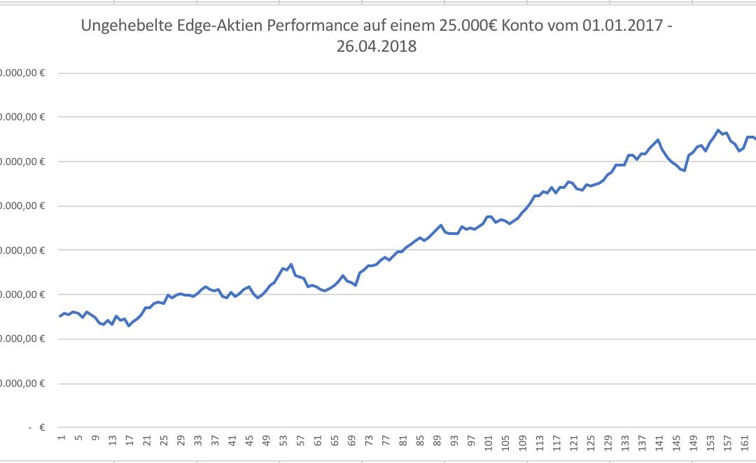 Performance-Statistik der Edge-Aktien Q2 2018