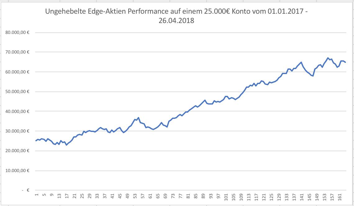 Abbildung: ungehebelte Performance der Edge-Aktien in € auf einem 25.000€ Konto)