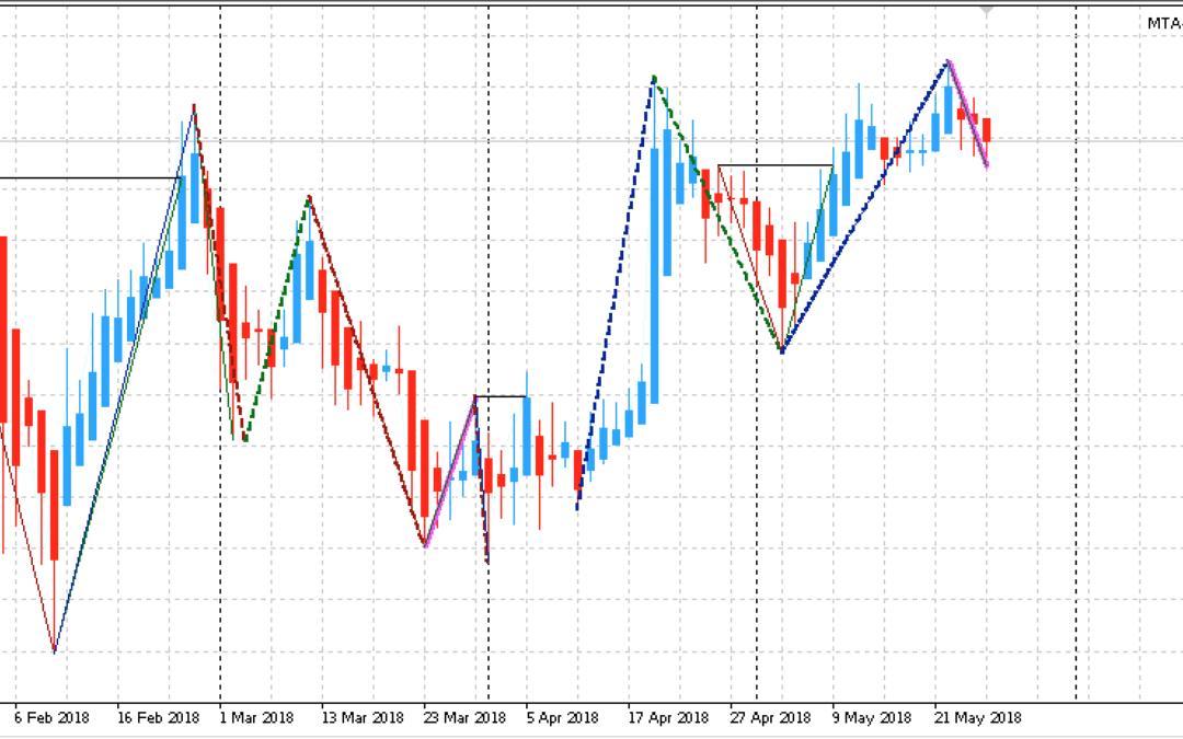 Edge-Trading: Aktien mit statistischem Vorteil | KW 22 2018