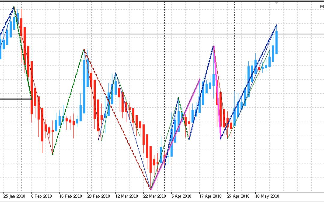 Edge-Trading: Aktienanalyse mit System | KW 21 2018