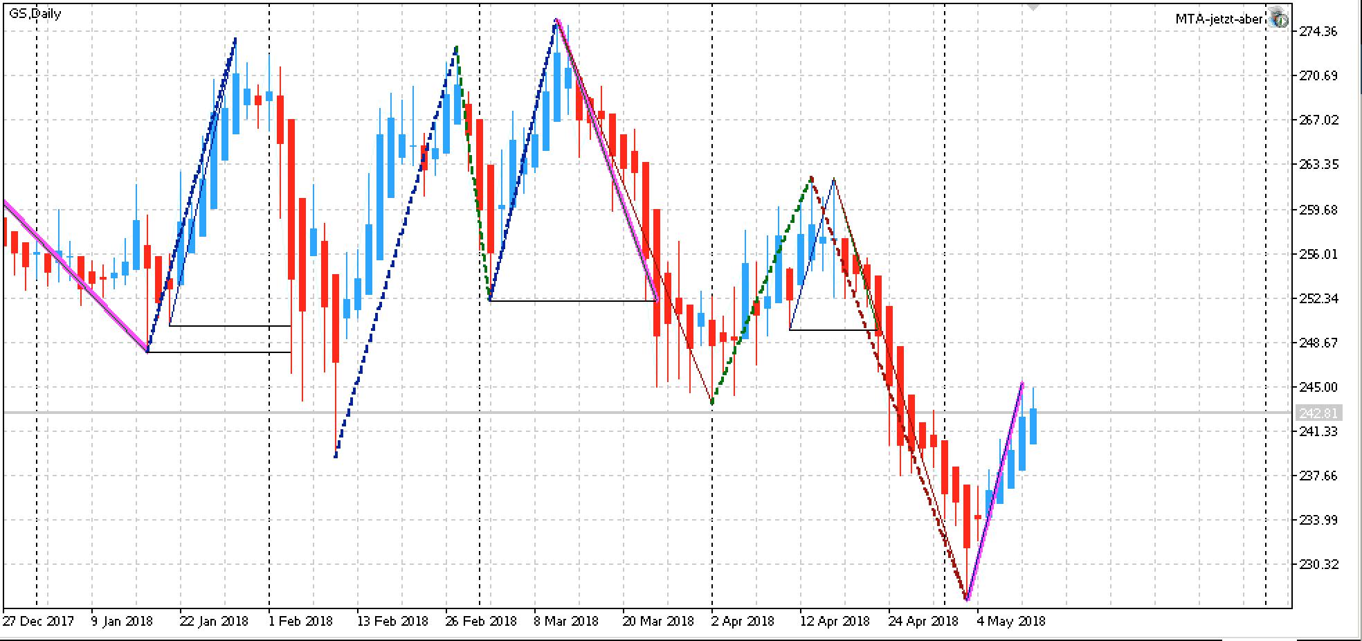 Edge-Aktie KW20: Goldman Sachs