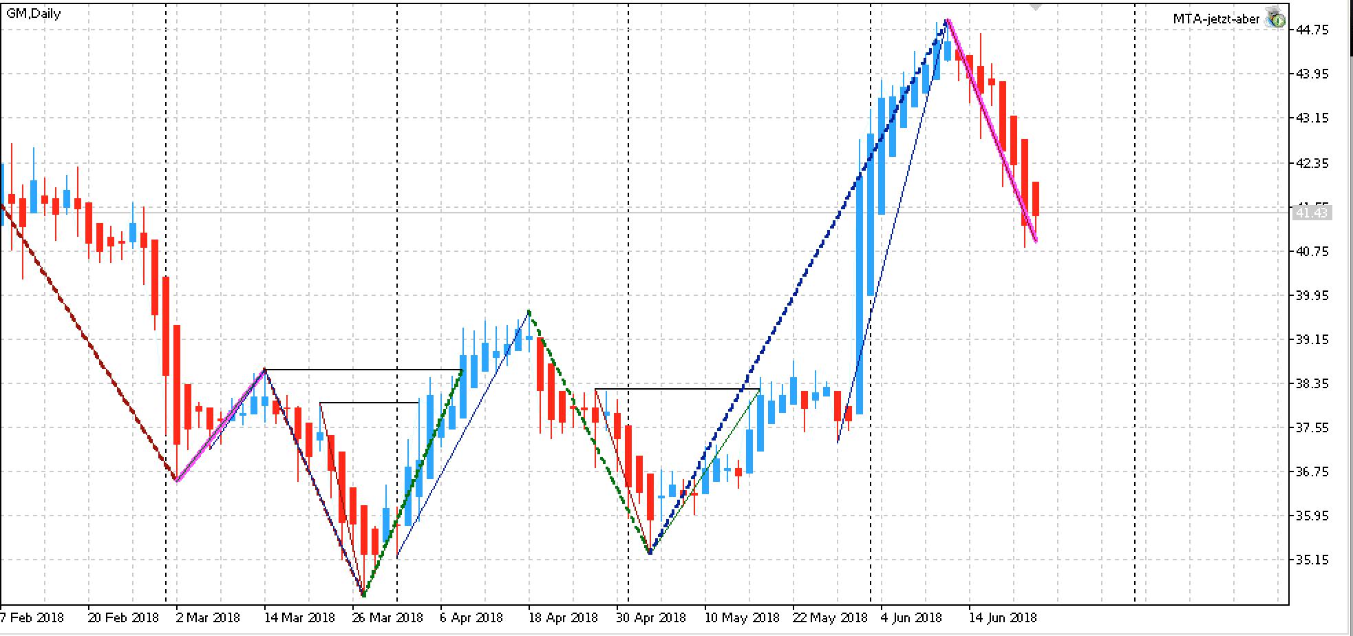 Chart der GM-Aktie