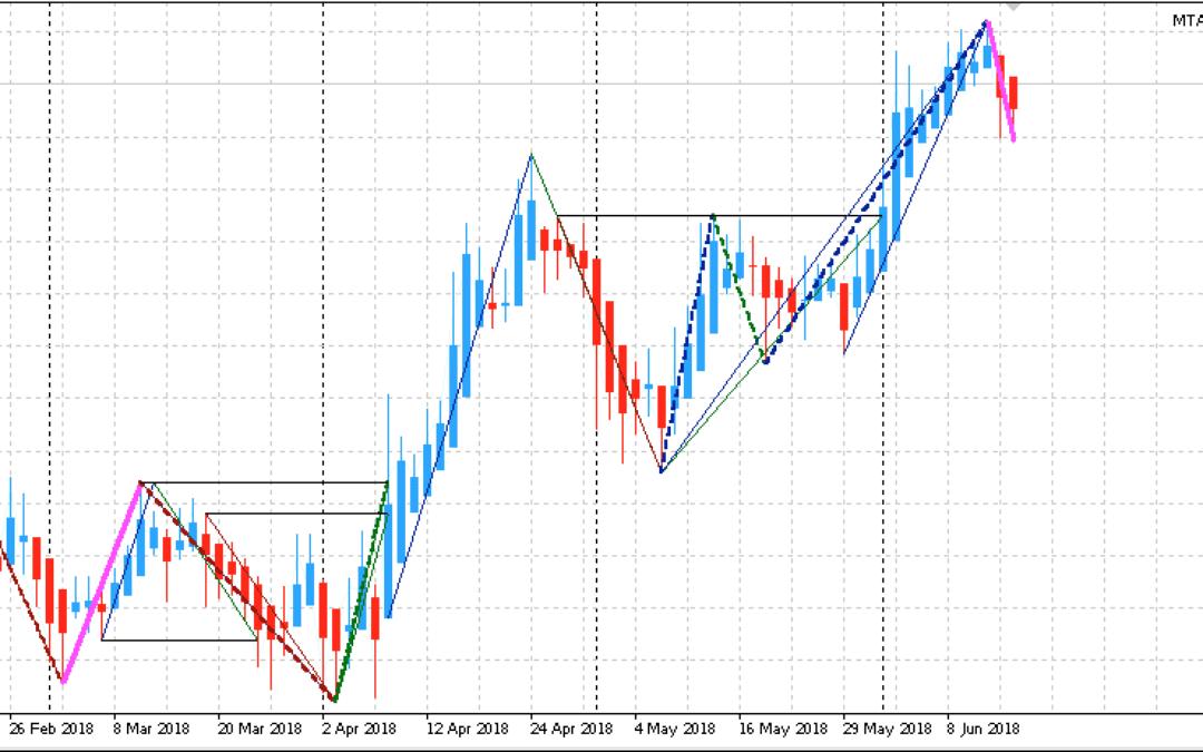 Edge-Trading: Aktien mit statistischem Vorteil | KW 25 2018