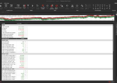 Statistische Kennzahlen des Edge-Trading-Systems